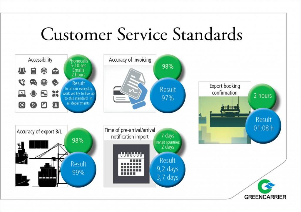 Customer service standards results external
